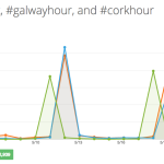 Regional Twitter chats in Ireland – which ones are the busiest?